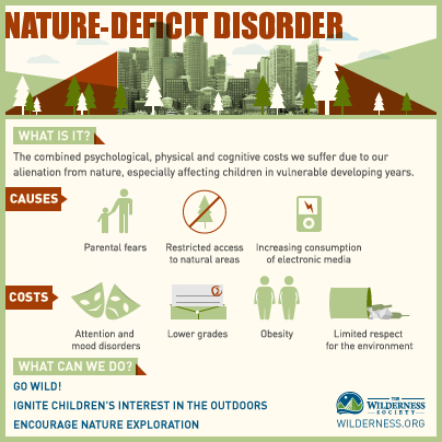 Nature deficit infographic